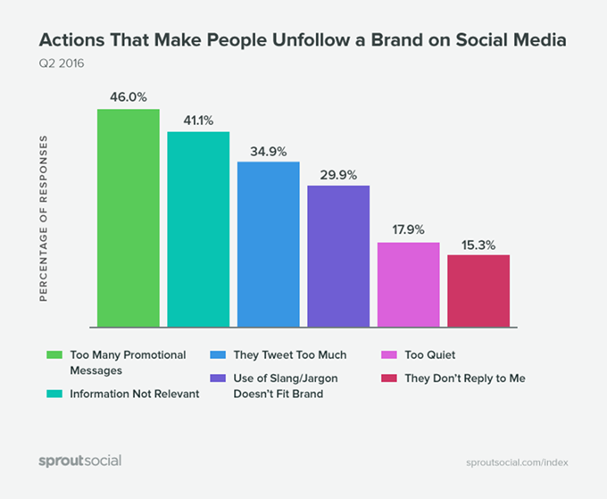 chart of actions that cause consumers to unfollow