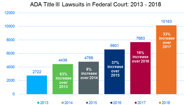 ADA lawsuits increase over time