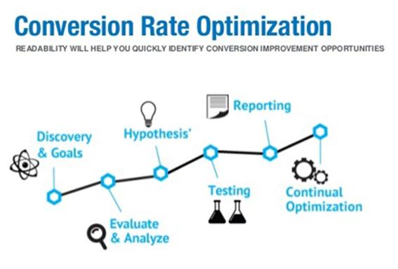 Conversion Graph